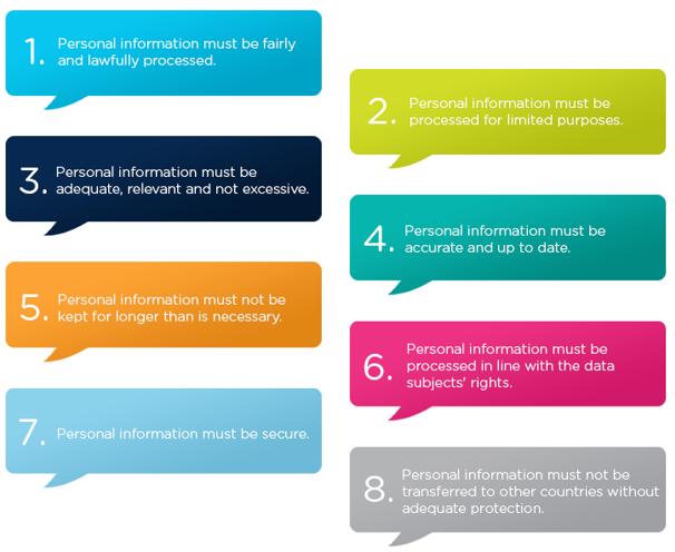 Step 4 The Eight Principles Of Data Protection Act